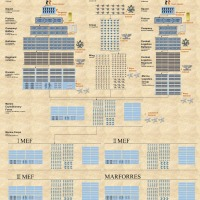 Structure of the US Marine Corps