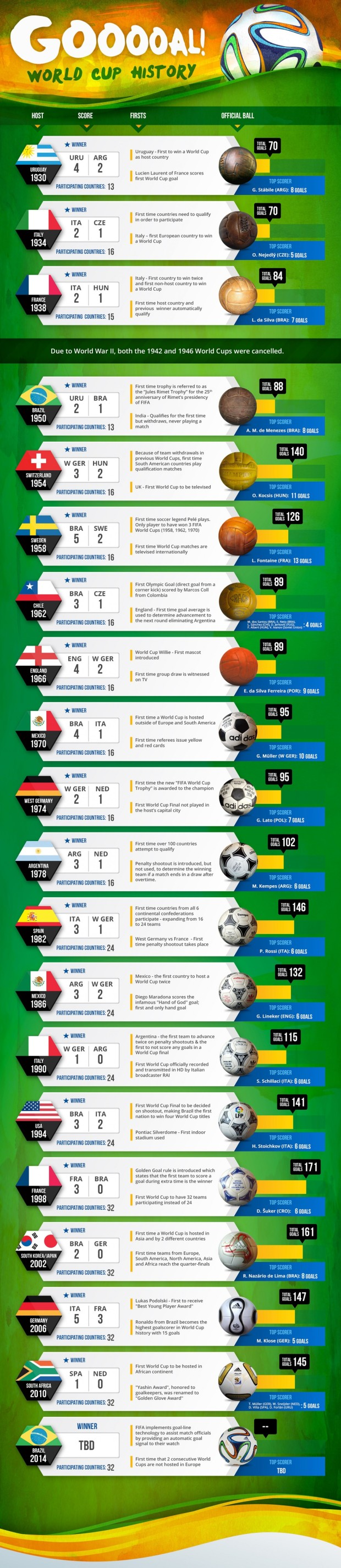 world-cup-history-thumbnail_5392131673eb0_w1500